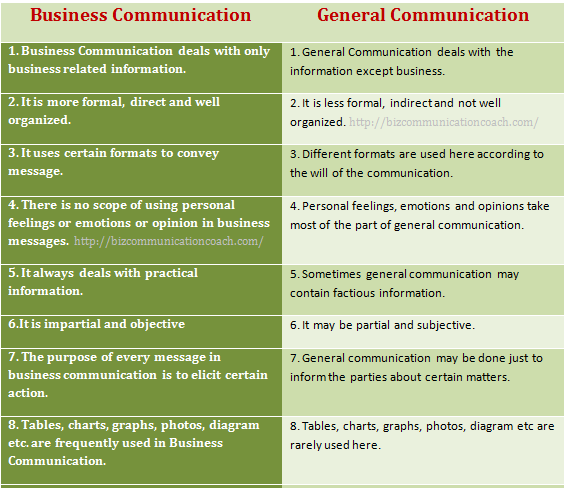 Differences between Business Communication and General Communication