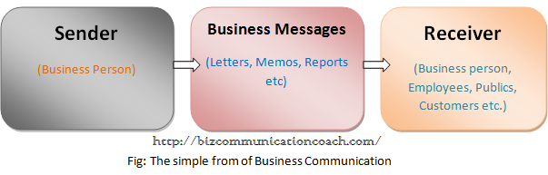 What is Business Communication