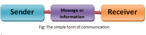 What is communication-meaning of communication