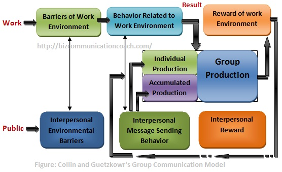 Collin and Guetzkowr's Group Communication Model