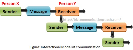 Interactional Models of Communication