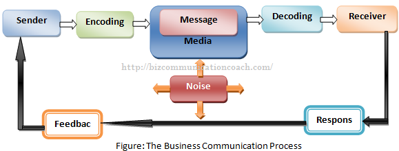 What is business communication process process of communication what is business communication process ccuart Gallery