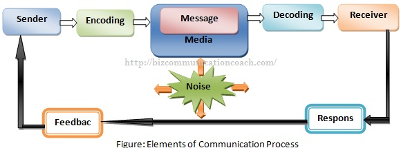elements-of-communication-process