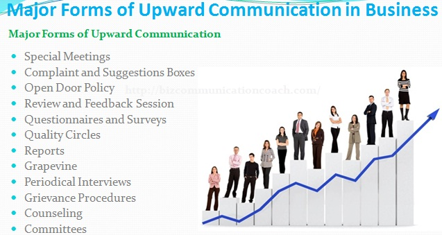 Forms of Upward Communication