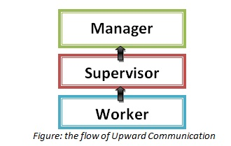 What is upward communication