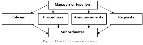 Directions of Memos