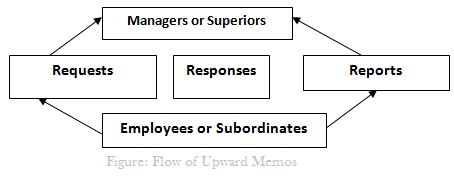 Flow of Upward Memos